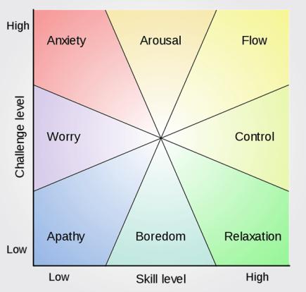flow-model-mihaly-csikszentmihalyi-toolshero
